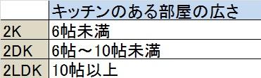2K、2DK、2LDKの広さまとめ。