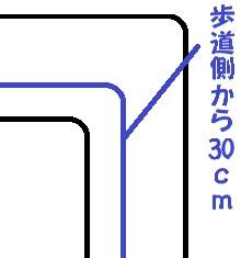左カーブの測る所の図。