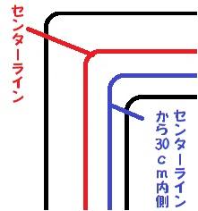 右カーブの測る所の図。