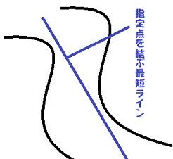 S字カーブの測る所の図。