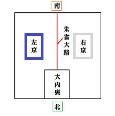 大内裏から平安京を見たときの簡易図。