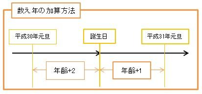 数え年の加算方法の解説図