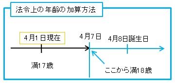 法令上の年齢の加算方法の解説図