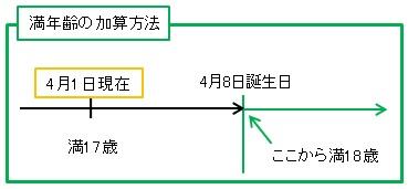 満年齢の加算方法の解説図