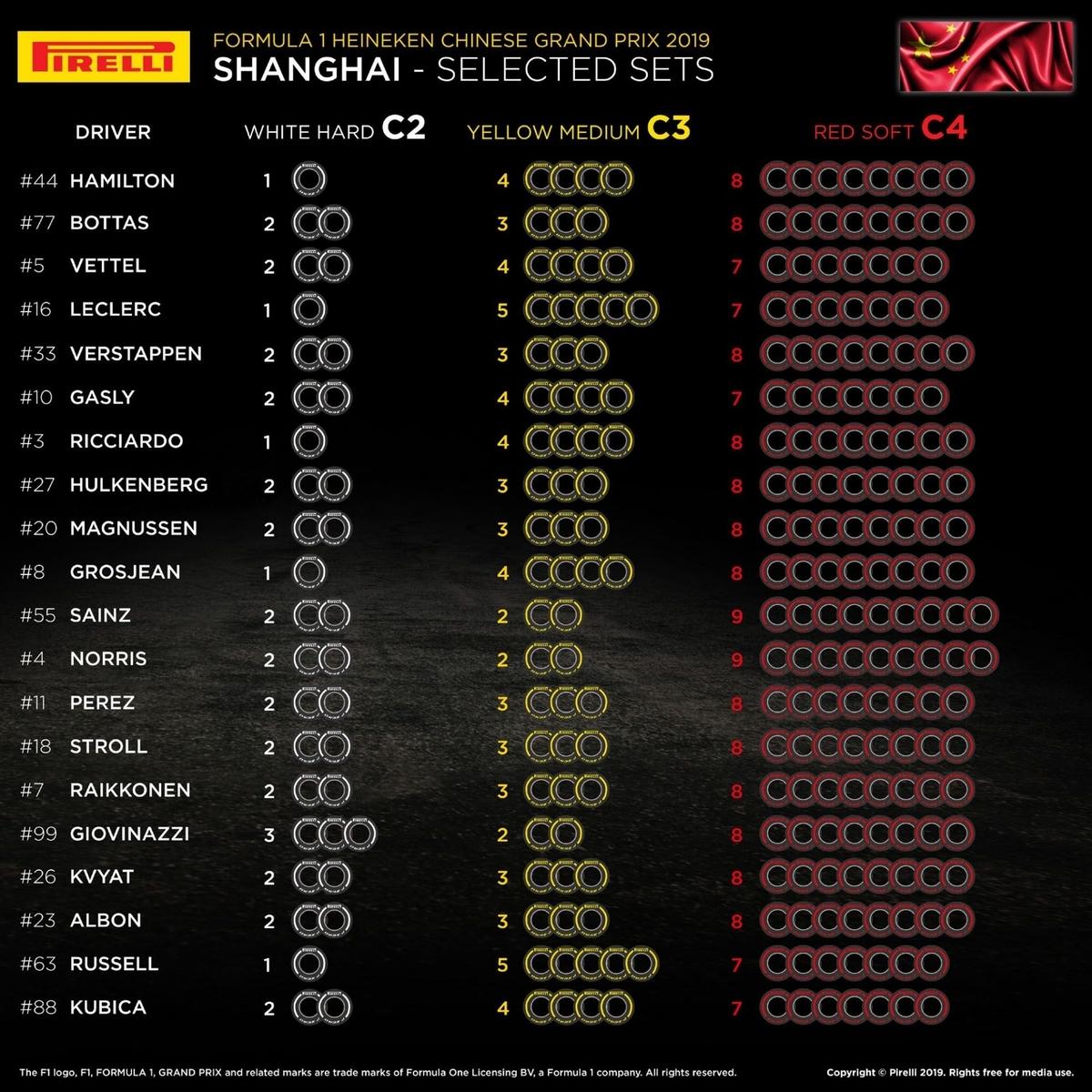 F1 中国グランプリ2019 タイヤチョイス