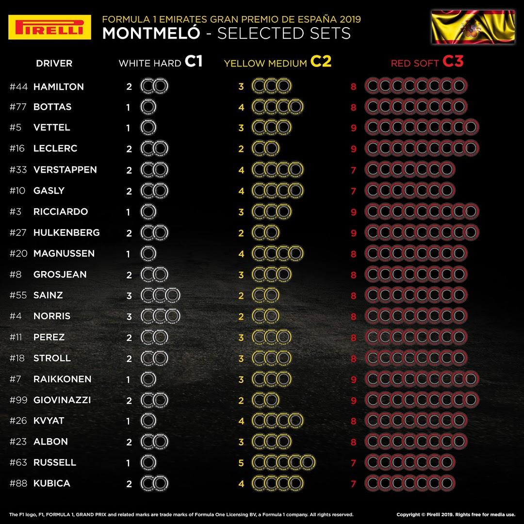 F1 スペイングランプリ 2019 オプションタイヤ