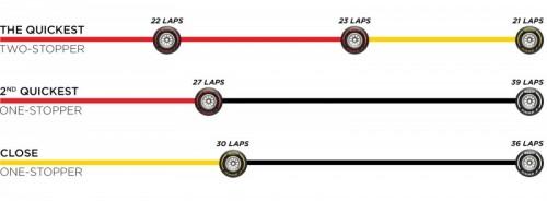 F1 スペイングランプリ 2019 タイヤ戦略