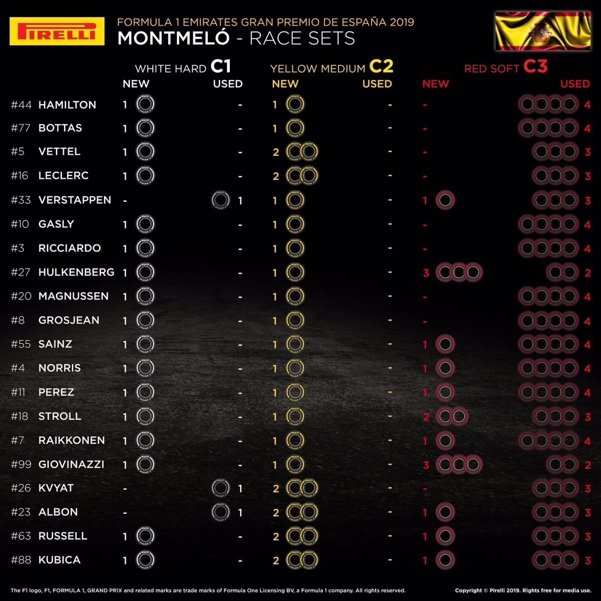 F1 スペイングランプリ 2019 決勝タイヤ