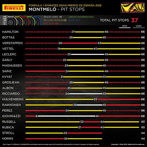 F1 スペイングランプリ 2019 決勝ピットストップ
