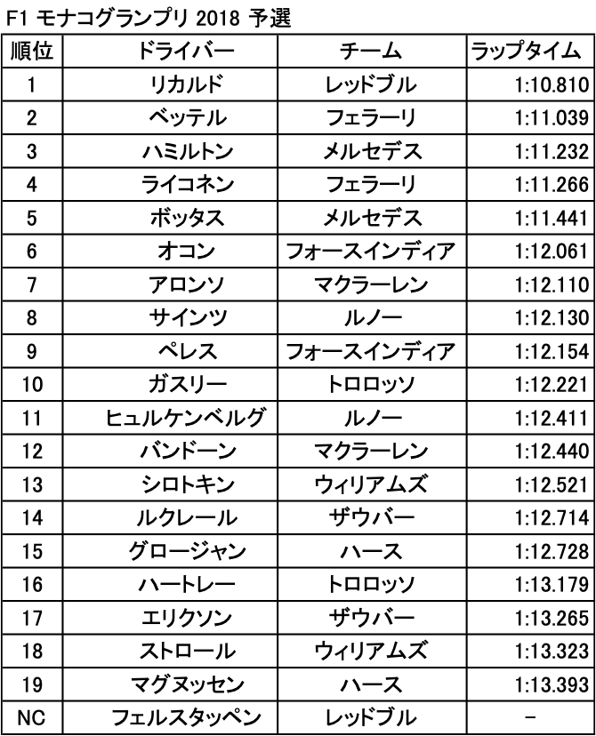 F1 モナコグランプリ 2018 予選結果