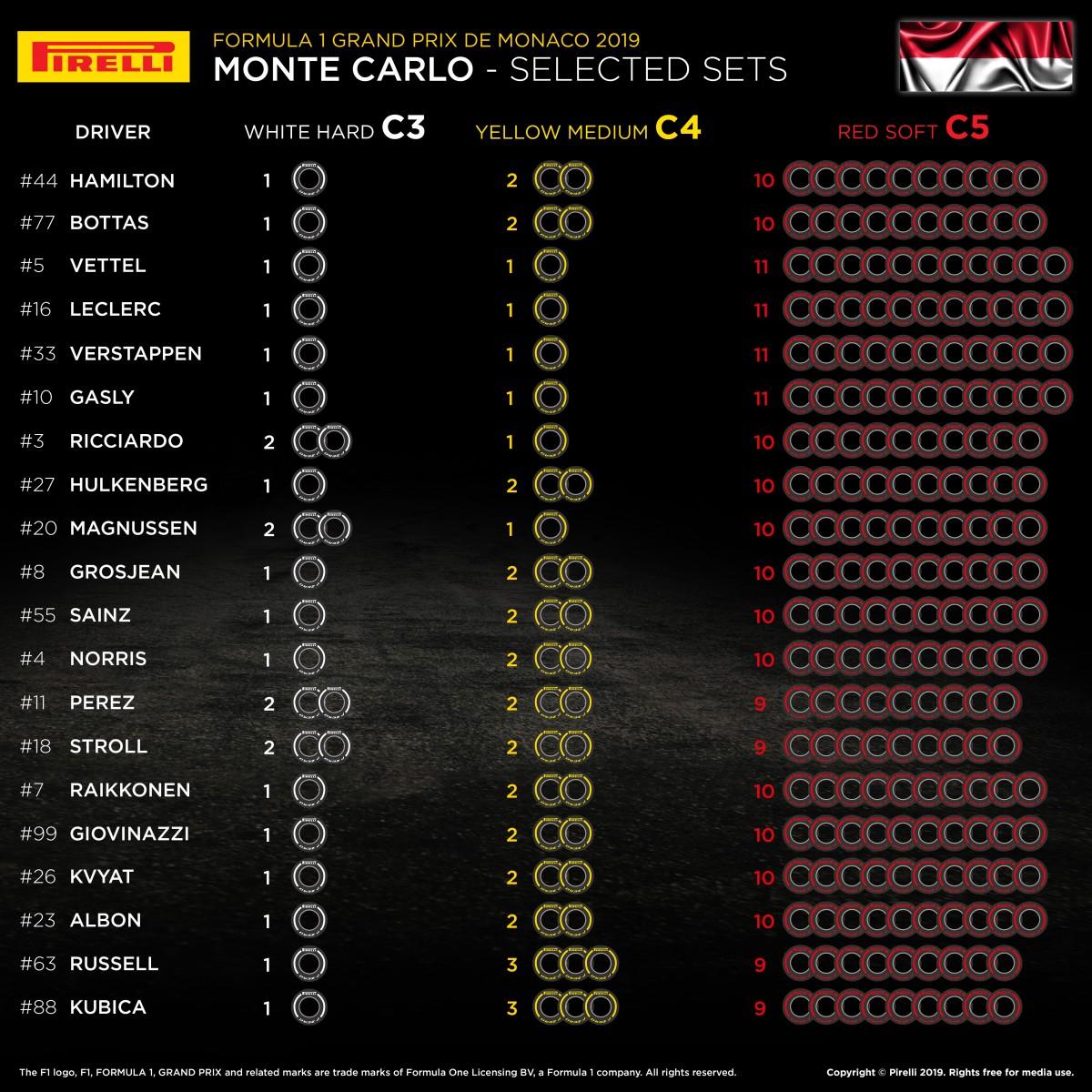 F1 モナコグランプリ 2019 オプションタイヤ