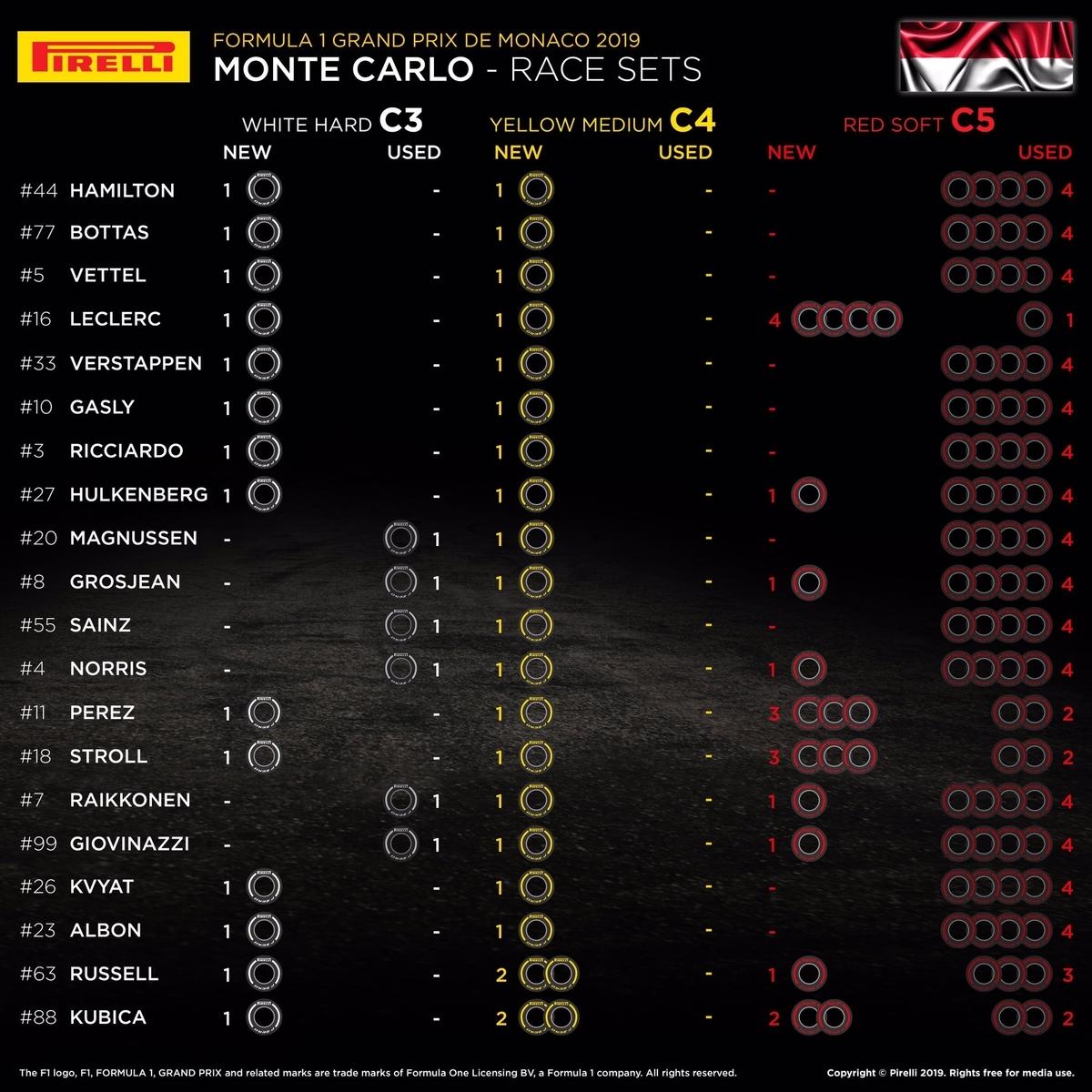 F1 モナコグランプリ 2019 決勝 タイヤレースセット