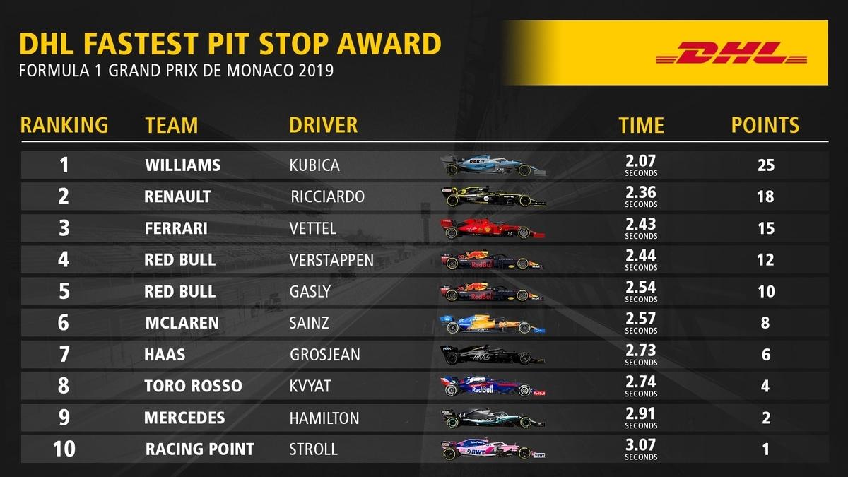 F1 モナコグランプリ 2019 ファステストピットストップ