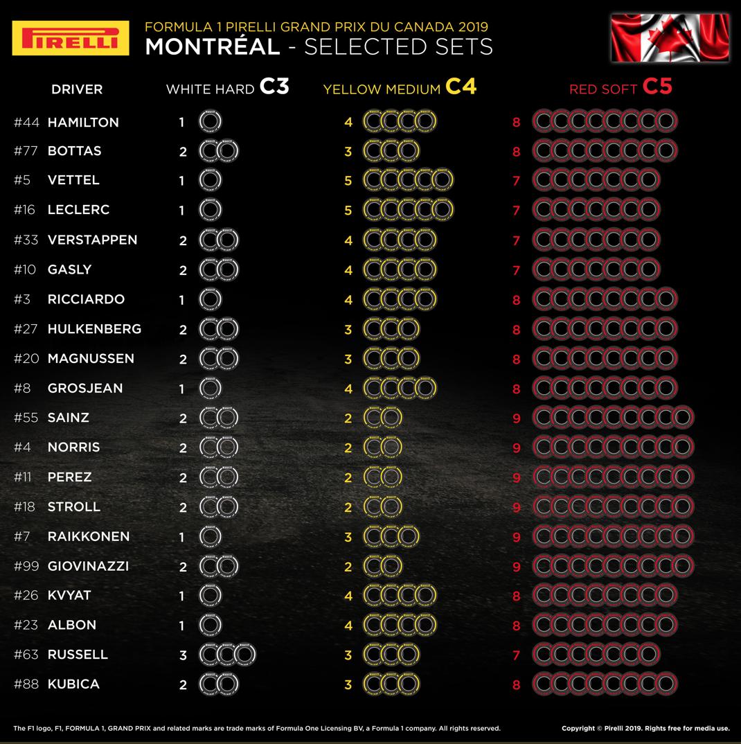 F1 カナダグランプリ 2019 オプションタイヤ