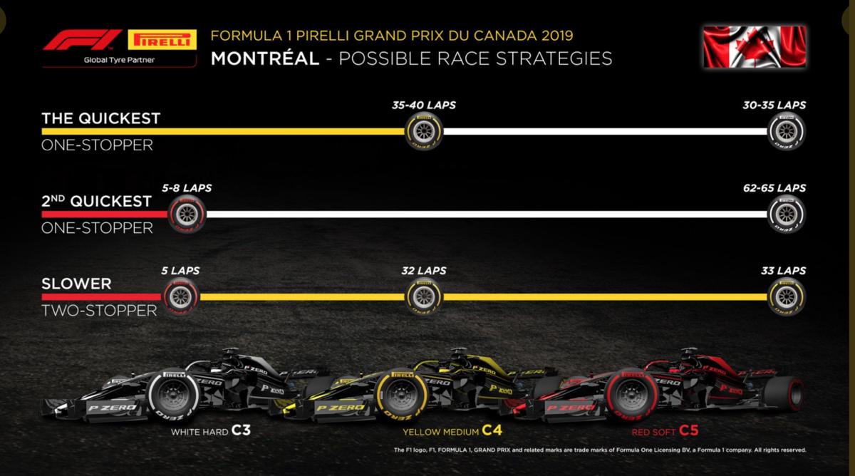 F1 カナダグランプリ 2019 タイヤ戦略