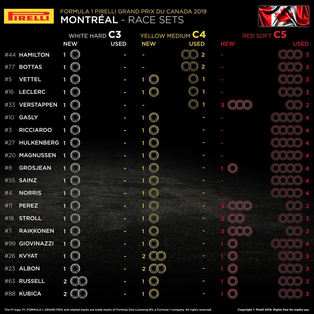 F1 カナダグランプリ 2019 決勝 タイヤレースセット