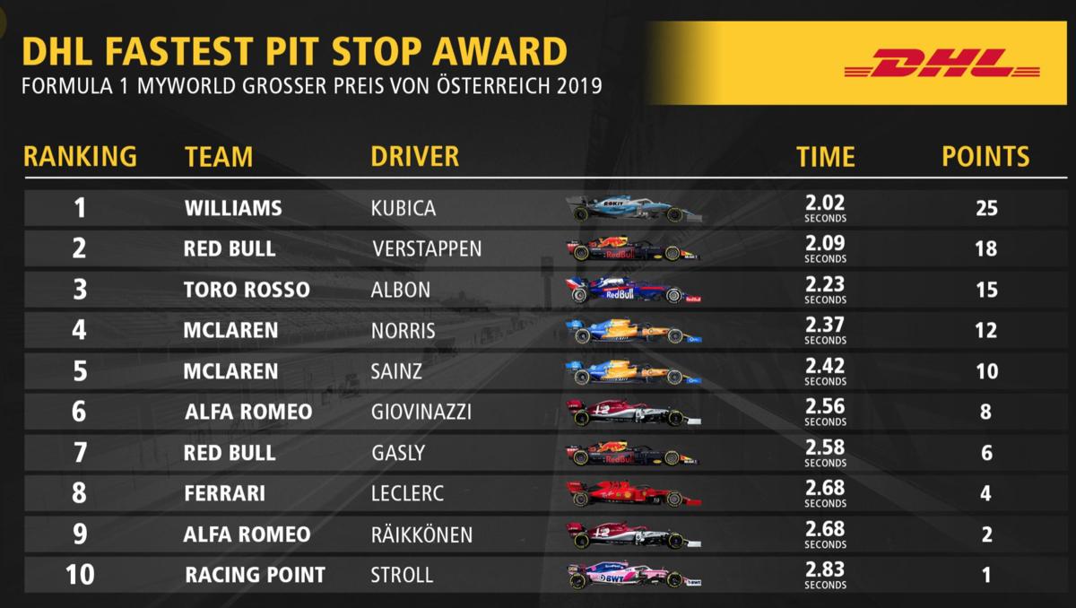 F1 オーストリアグランプリ 2019 ファステストピットストップ