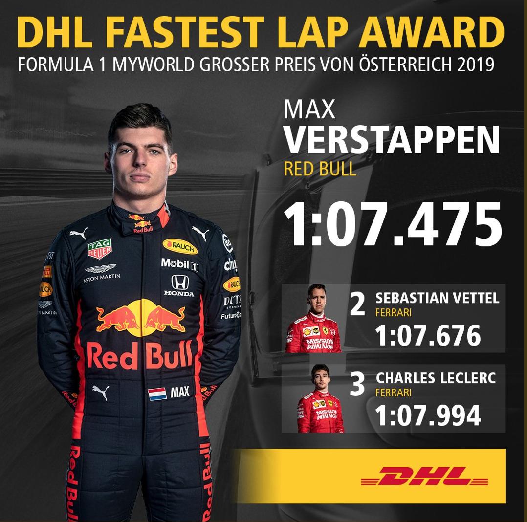 F1 オーストリアグランプリ 2019 ファステストラップ(FL)