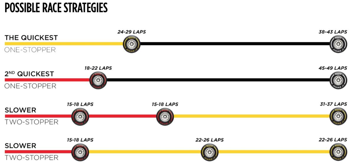 F1 ドイツグランプリ 2019 タイヤ戦略