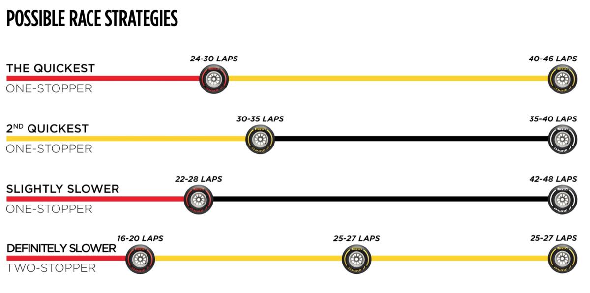 F1 ハンガリーグランプリ 2019 タイヤ戦略