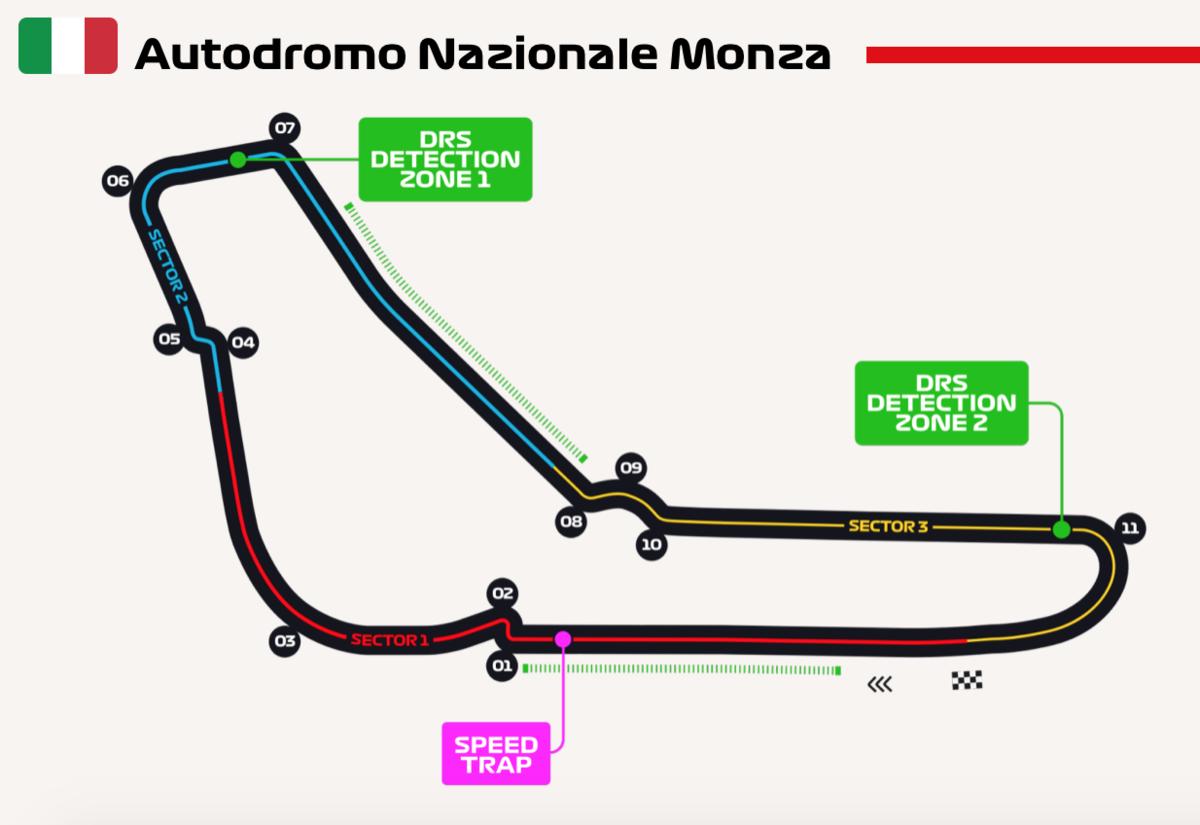 F1 イタリアグランプリ 2019 モンツァ・サーキット