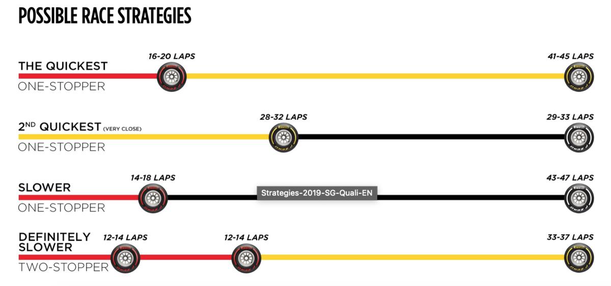 F1 シンガポールグランプリ 2019 決勝タイヤ戦略
