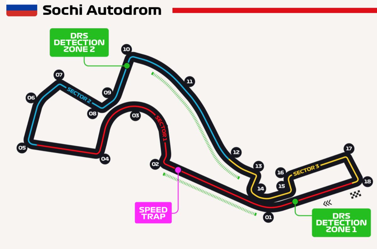 F1 ロシアグランプリ 2019 サーキット