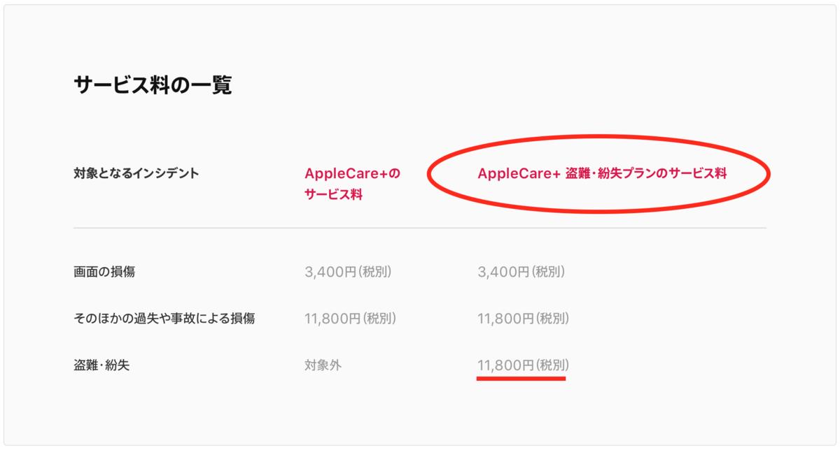 Apple保証内容