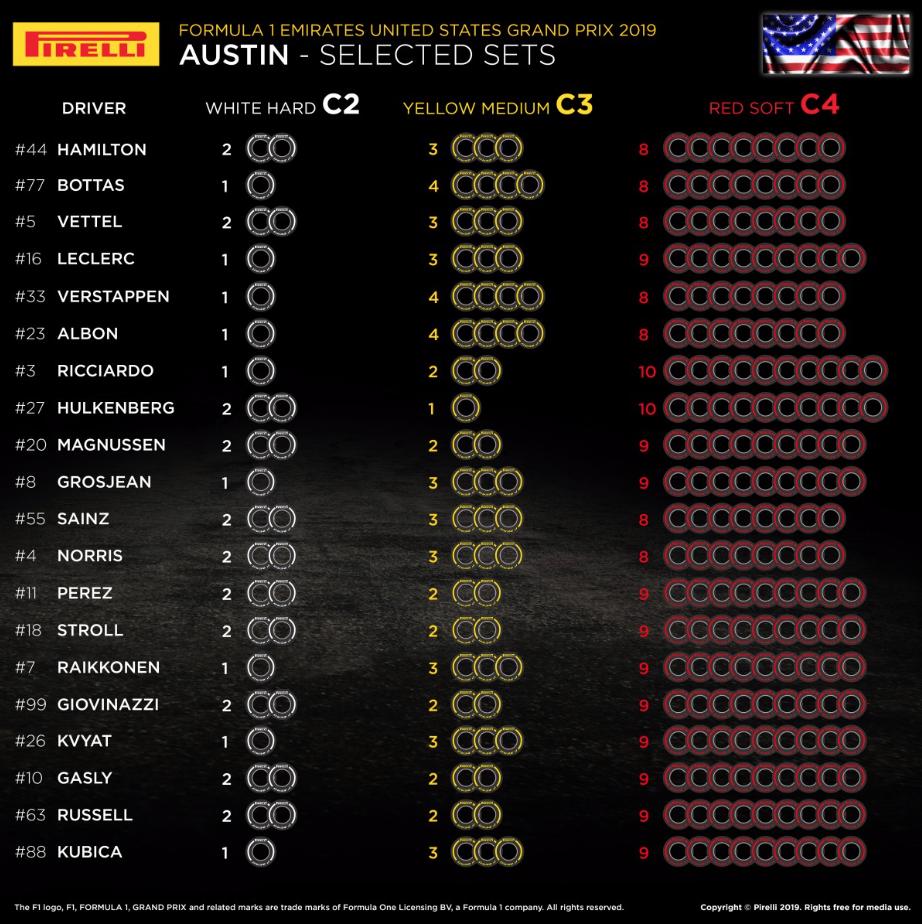 F1 アメリカグランプリ 2019 ドライバー選択 オプションタイヤ