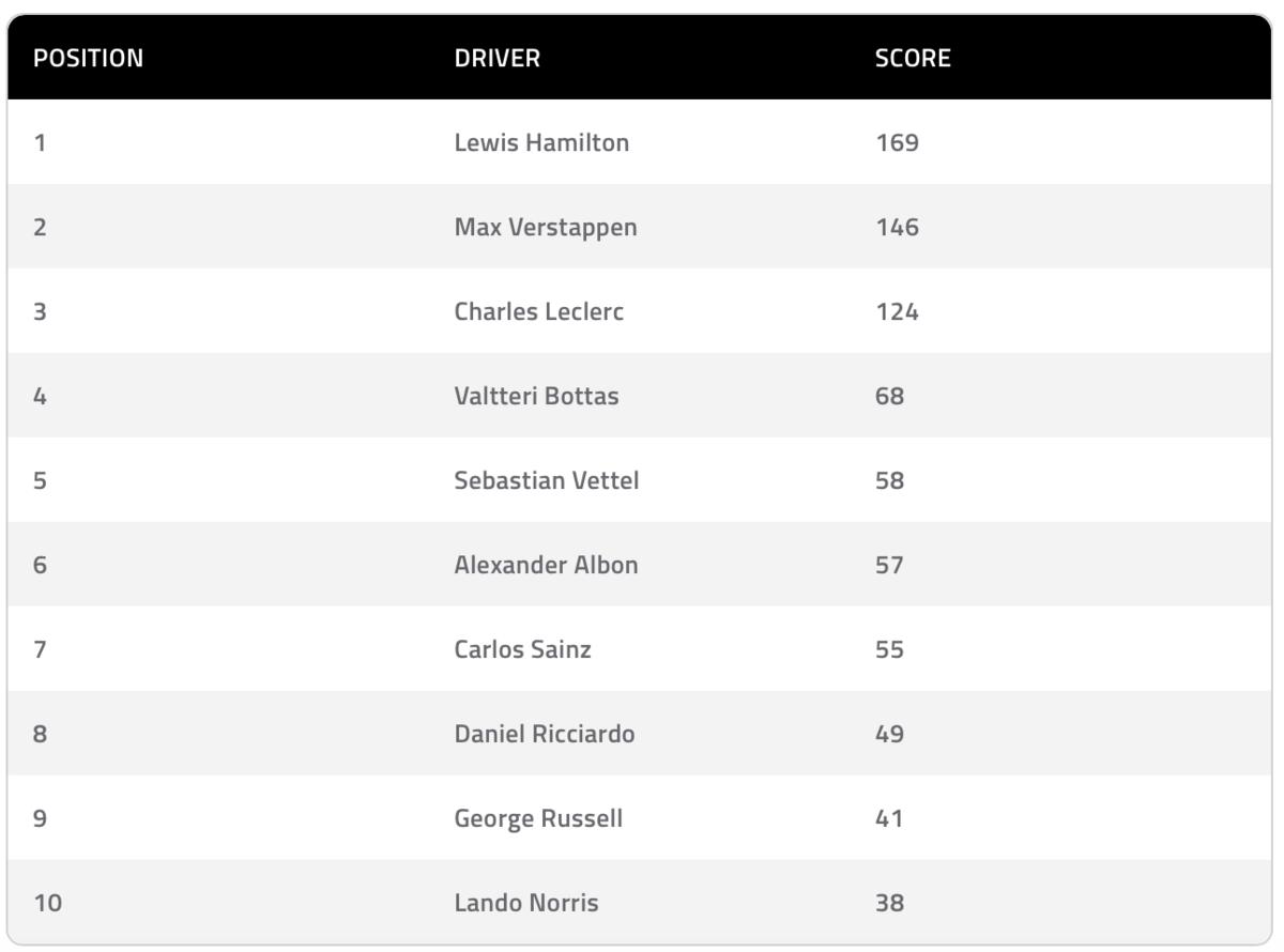 F1チーム代表が選んだTop 10 ドライバー 2019