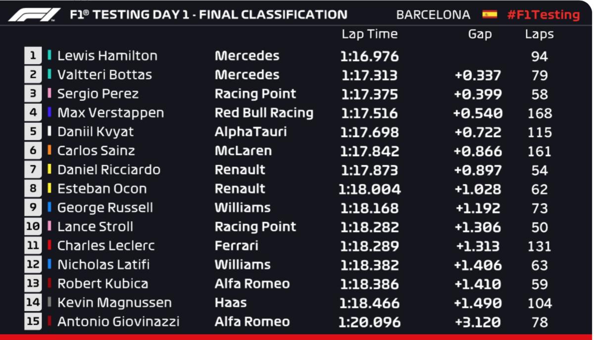 F1 2020 ウィンターテスト DAY1