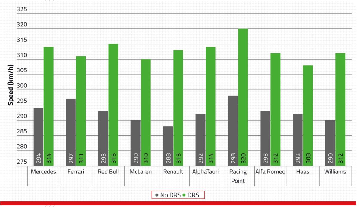 F1 2020 ウインターテスト 2回目 2日目 スピードチャート