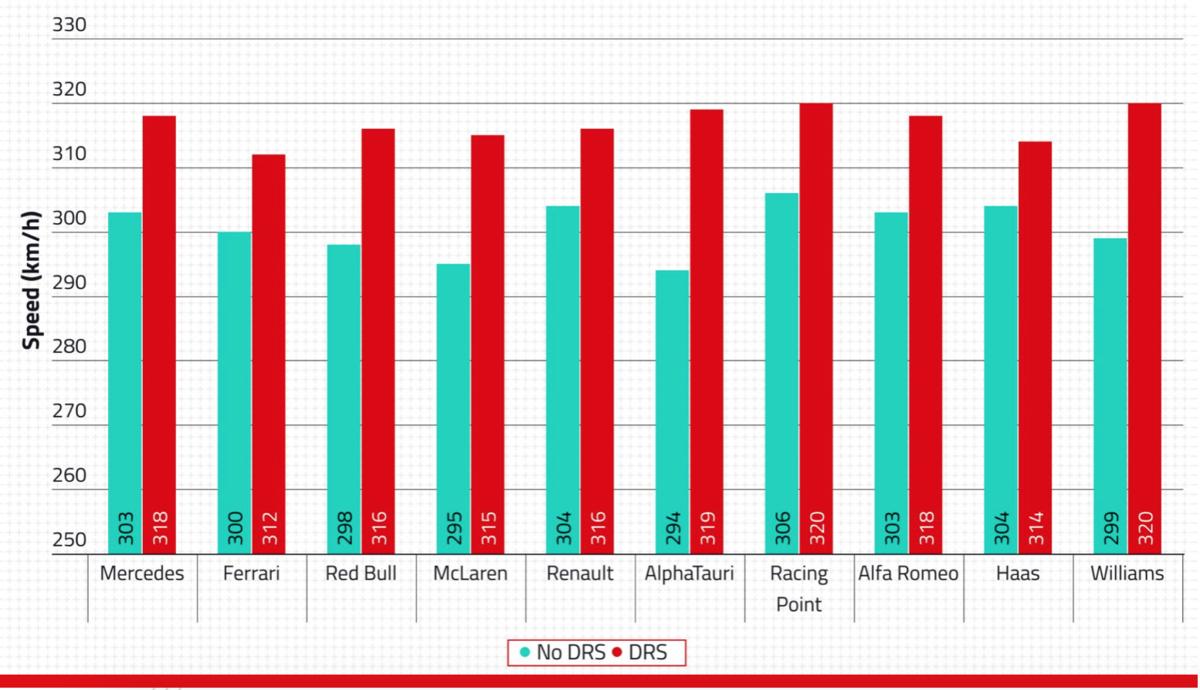 F1 2020 ウインターテスト 2回目 1日目 スピードチャート