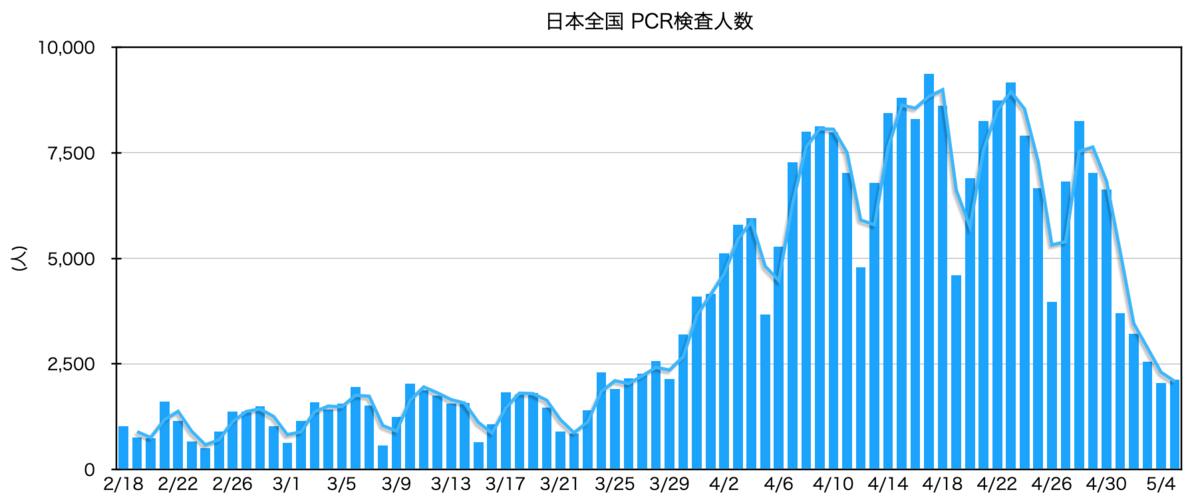日本 PCR検査人数