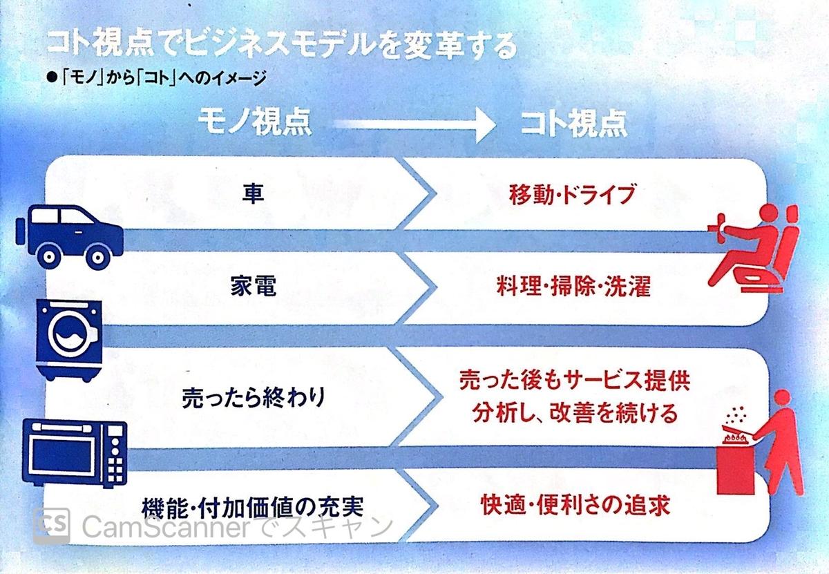 Panasonic モノからコトへのビジネスモデル変革