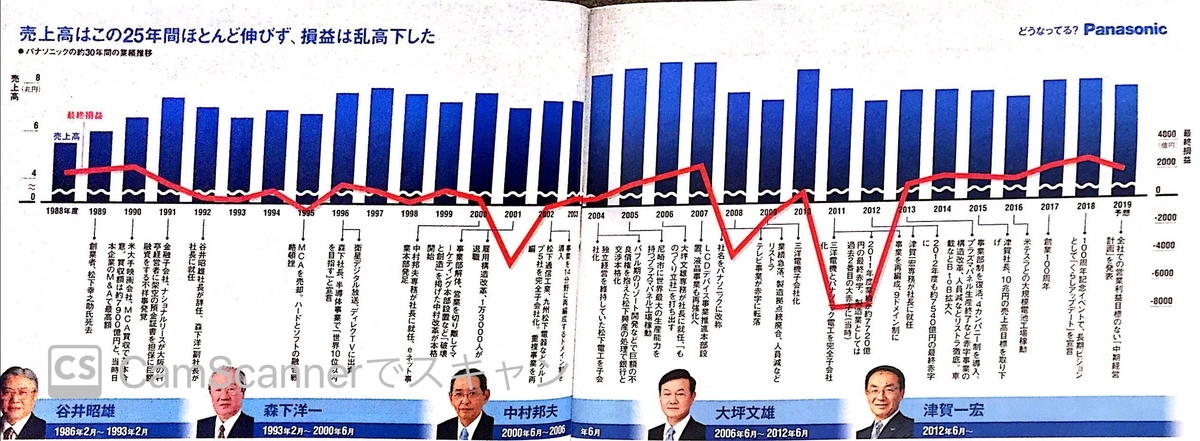 Panasonic 売上・損益推移