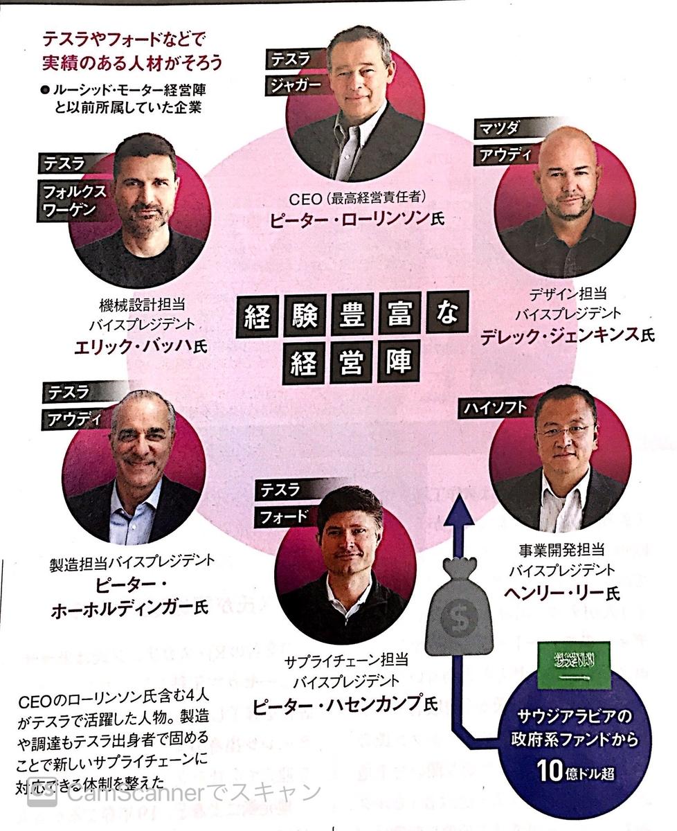 ルーシッド・モーター 経営陣とその経歴
