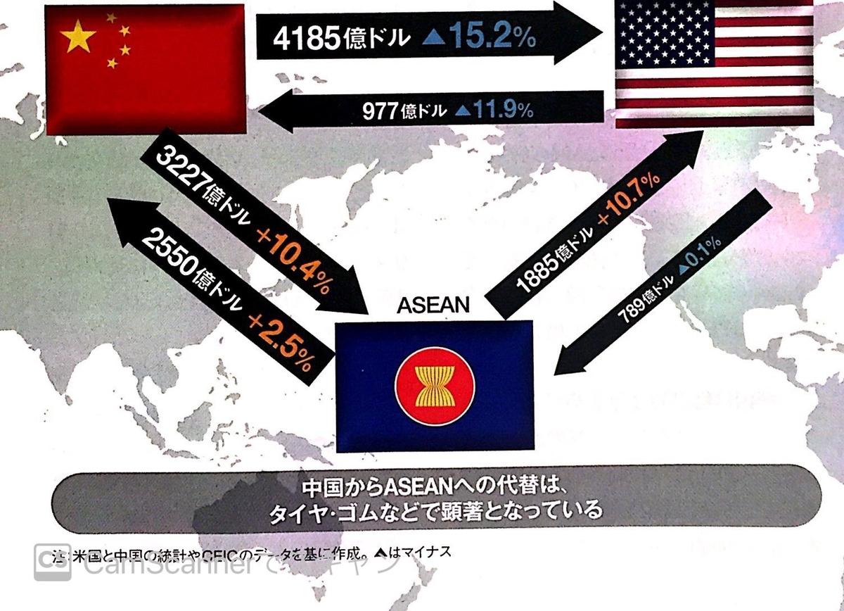 米中とASEANの取引