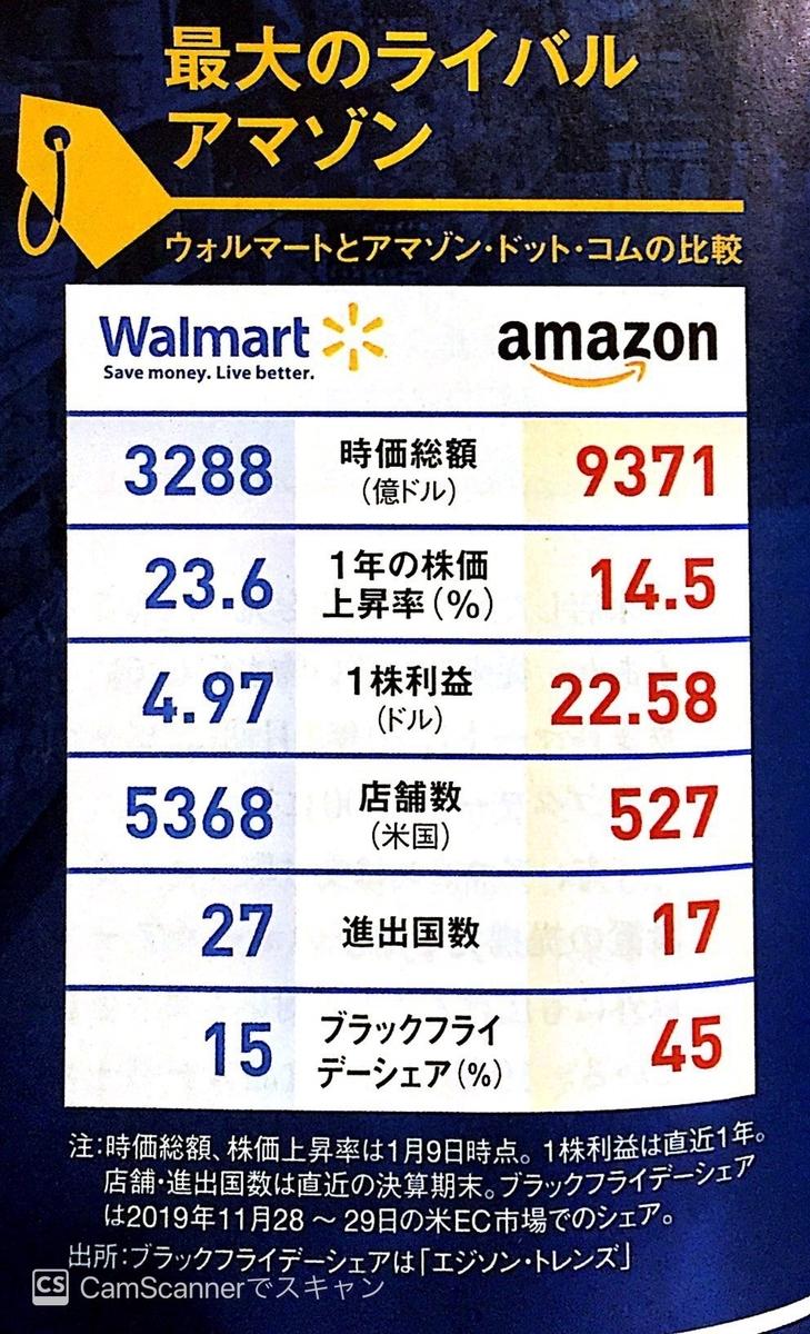ウォルマートとアマゾン比較