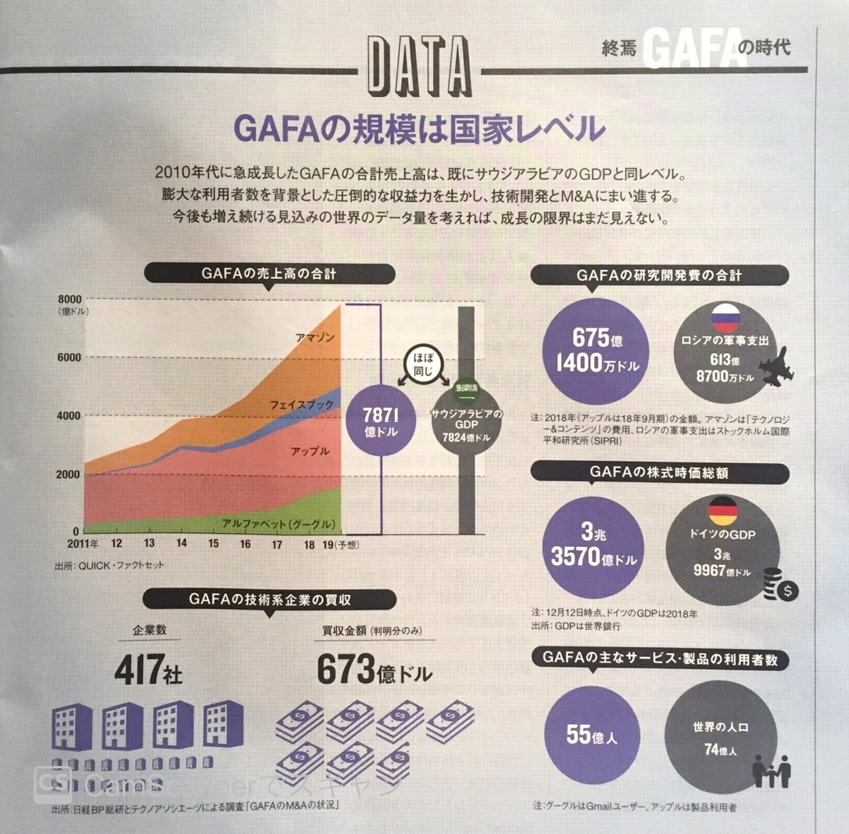 GAFAに関するデータ