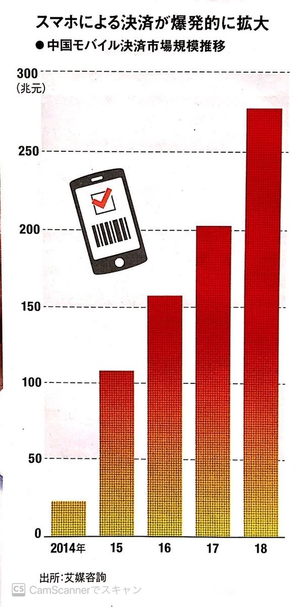 中国のモバイル決済金額