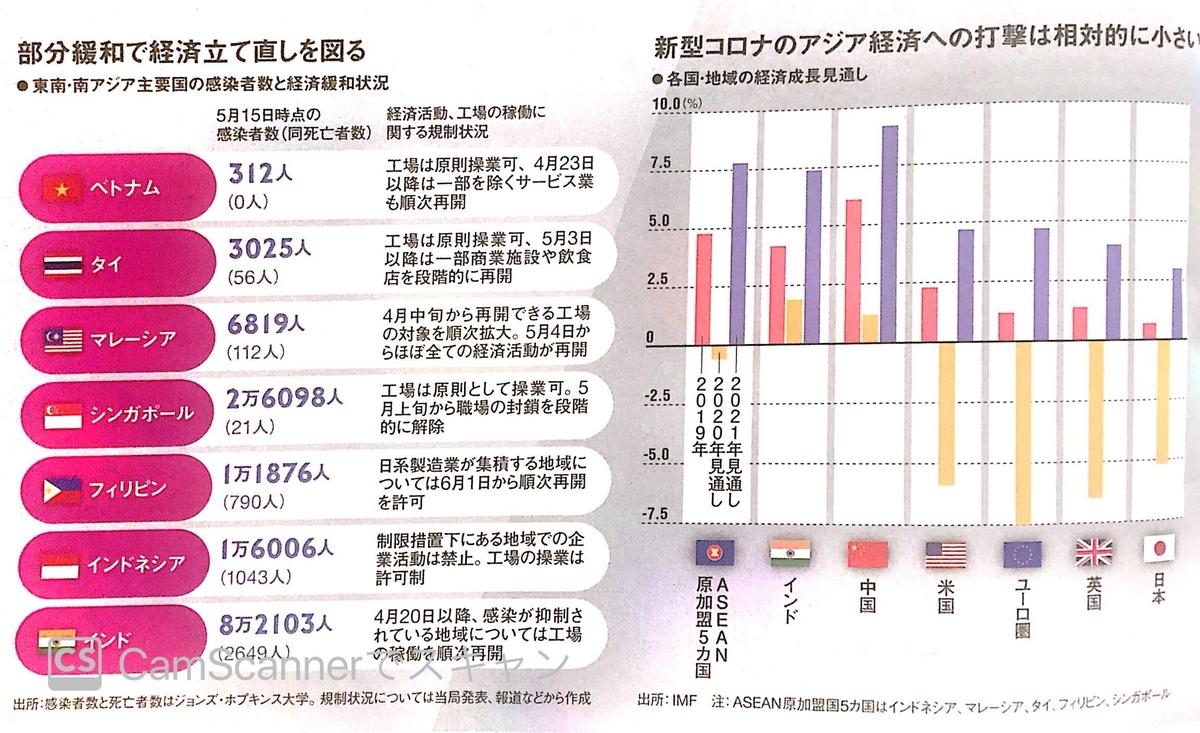 アジア圏の感染者数