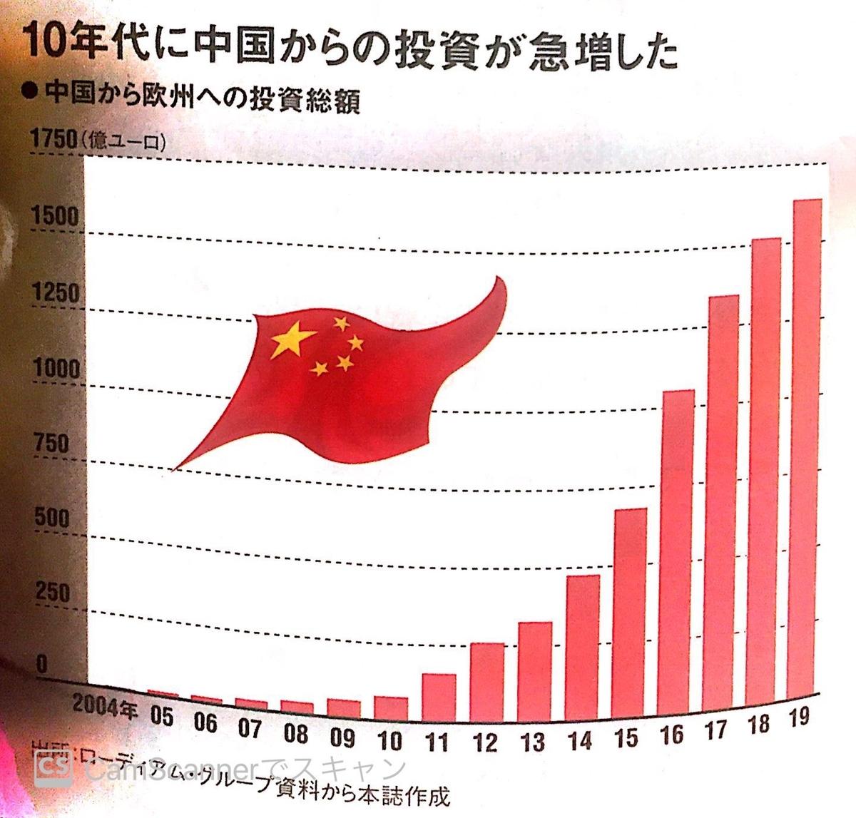 欧州への中国からの投資額推移