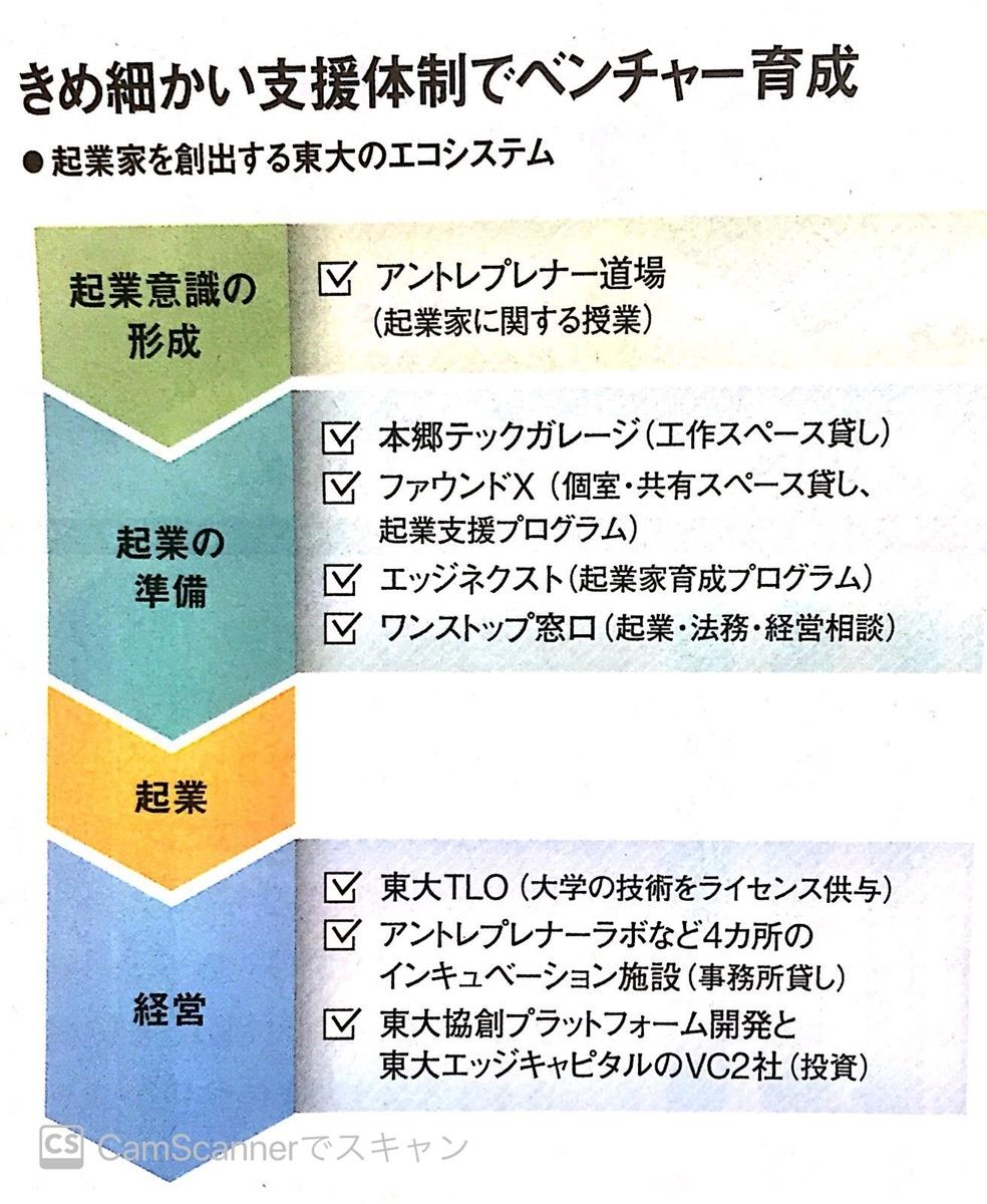 東京大学のベンチャー支援体制