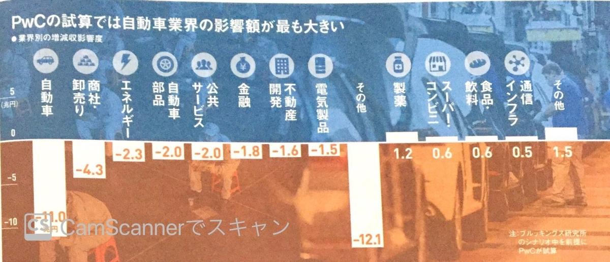 業界別日本のコロナ影響額