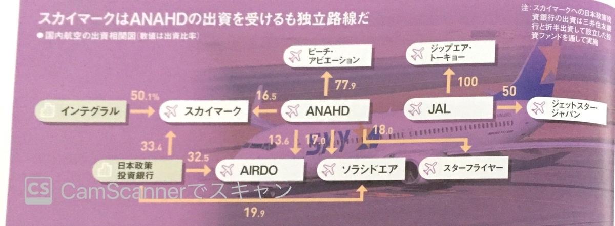 国内航空の出資相関図