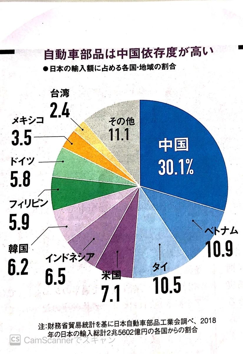 自動車部品の供給国比率