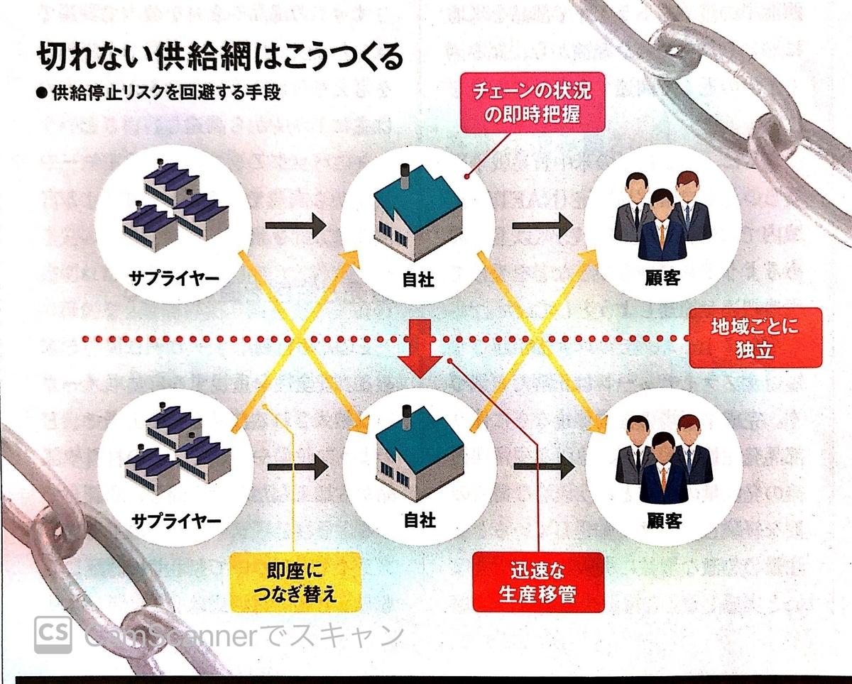 サプライチェーンのネットワーク化