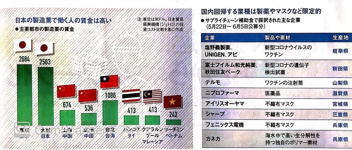 各国の人件費比較