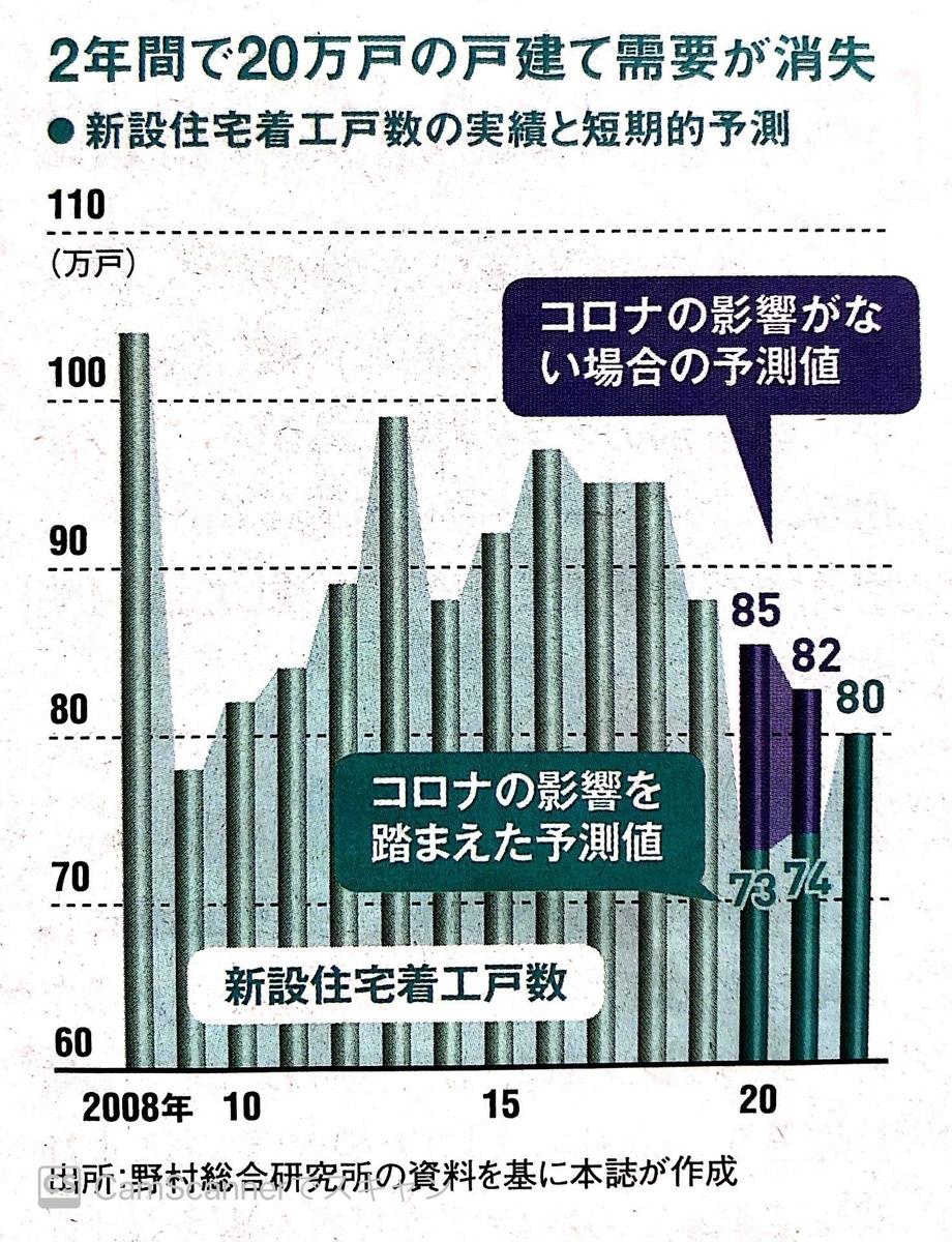 新築戸建数の実績および予測値